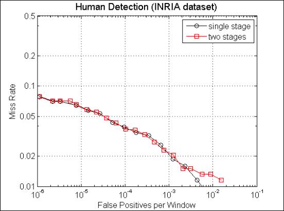 Human Detector